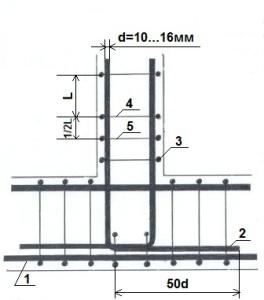 Схема армирования прмыкания ленточного фундамента