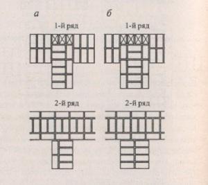 Кладка примыканий кирпичных стен, однорядная схема