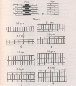 Кладка кирпич - однорядная система перевязки кладки
