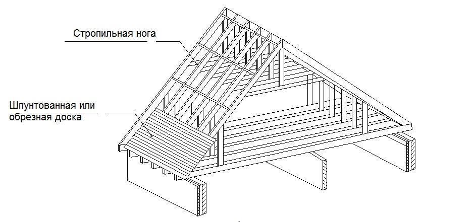 Покрываем крышу гибкой битумной черепицей