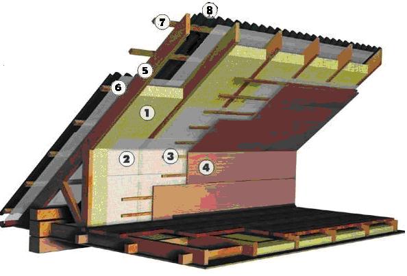 пирог мансардной крыши