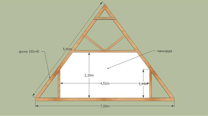 Мансардная крыша с двумя скатами