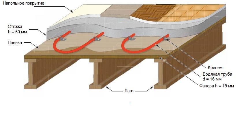 Схема водяного теплого пола по
